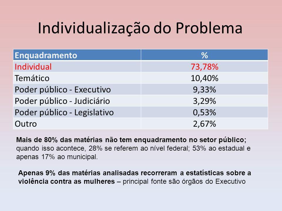 Individualização do Problema