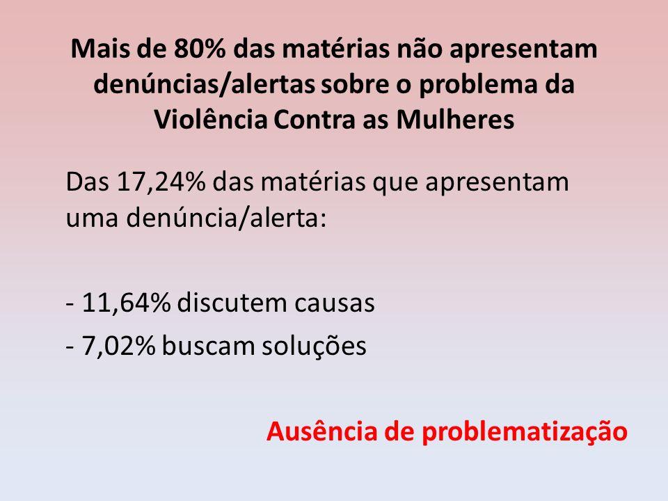 Mais de 80% das matérias não apresentam denúncias/alertas sobre o problema da Violência Contra as Mulheres