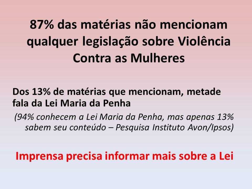 87% das matérias não mencionam qualquer legislação sobre Violência Contra as Mulheres