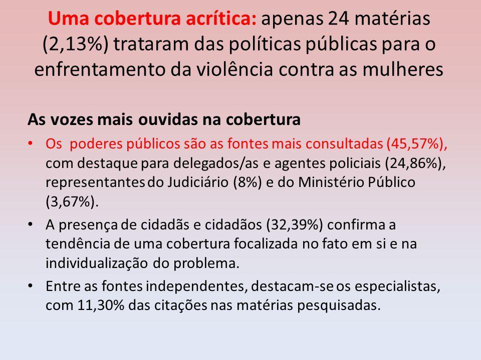 Uma cobertura acrítica: apenas 24 matérias (2,13%) trataram das políticas públicas para o enfrentamento da violência contra as mulheres
