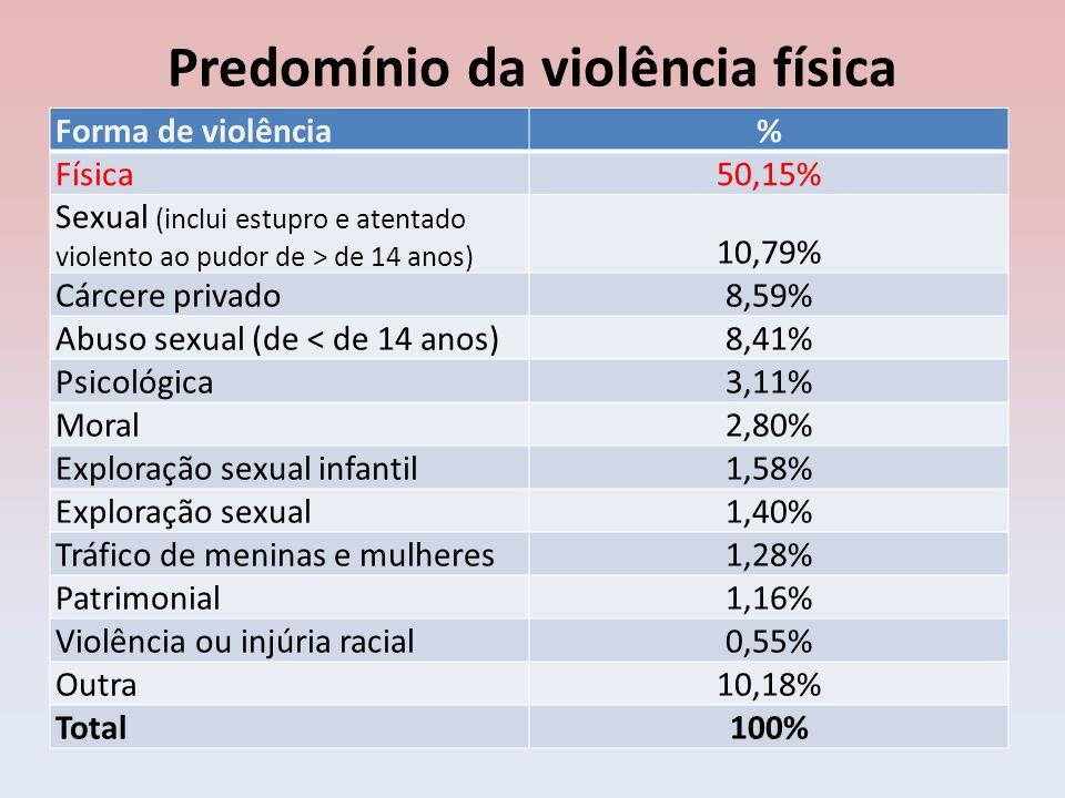 Predomínio da violência física