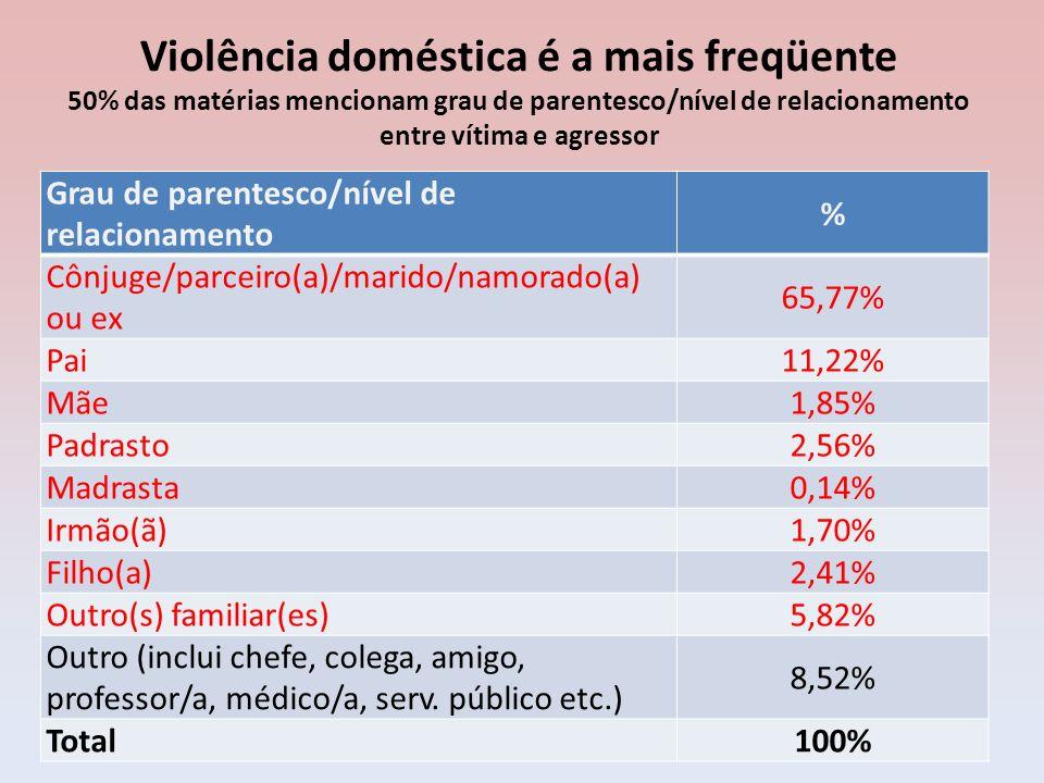 Violência doméstica é a mais freqüente 50% das matérias mencionam grau de parentesco/nível de relacionamento entre vítima e agressor