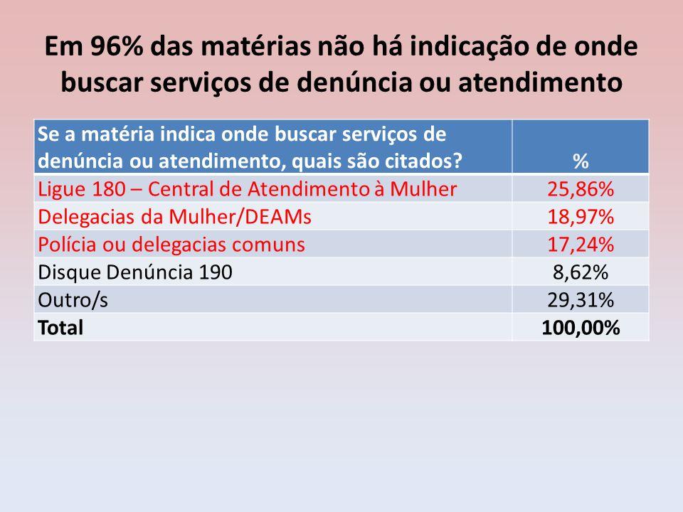 Em 96% das matérias não há indicação de onde buscar serviços de denúncia ou atendimento