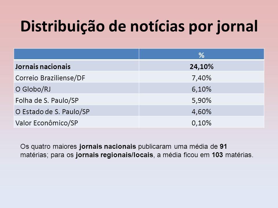 Distribuição de notícias por jornal