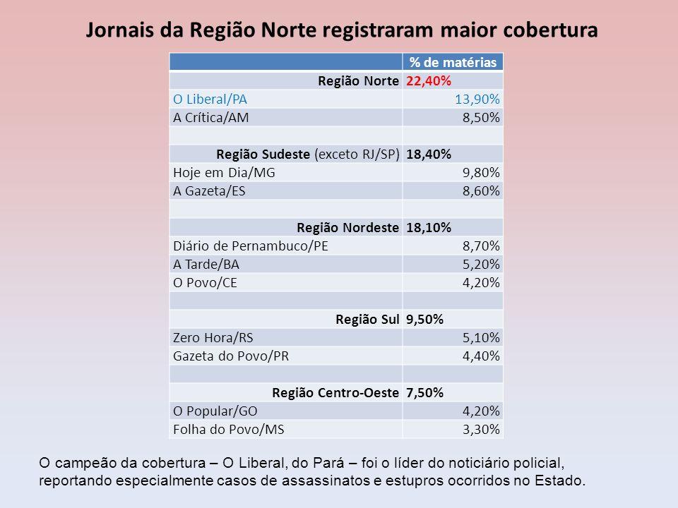 Jornais da Região Norte registraram maior cobertura