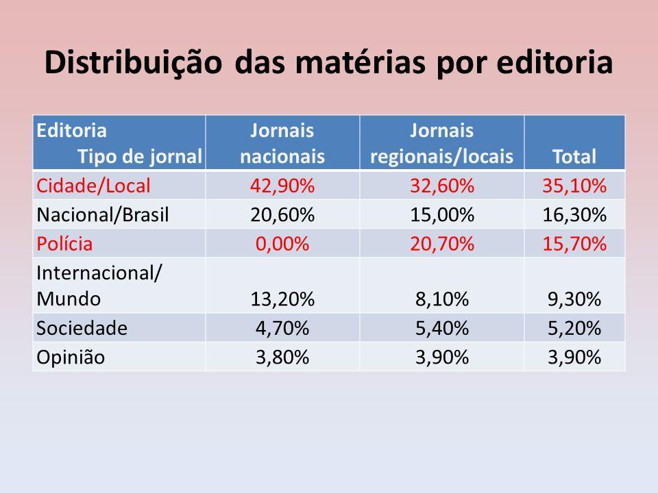 Distribuição das matérias por editoria