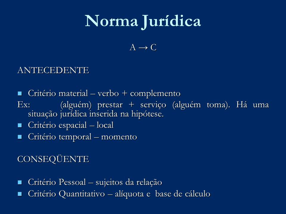 Norma Jurídica A → C ANTECEDENTE