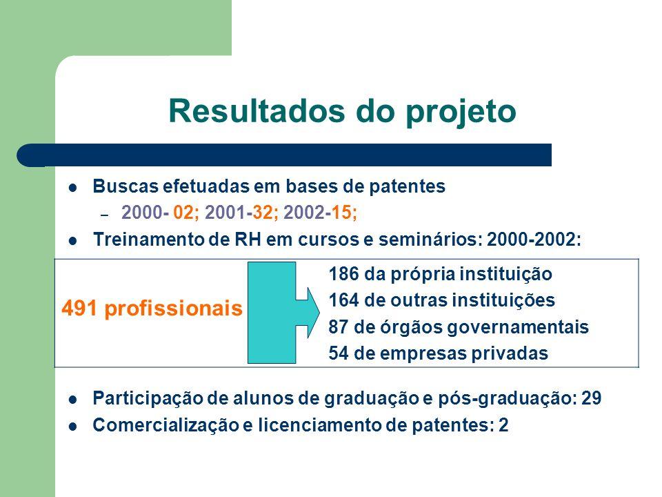 Resultados do projeto 491 profissionais 186 da própria instituição