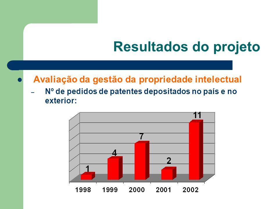 Resultados do projeto Avaliação da gestão da propriedade intelectual