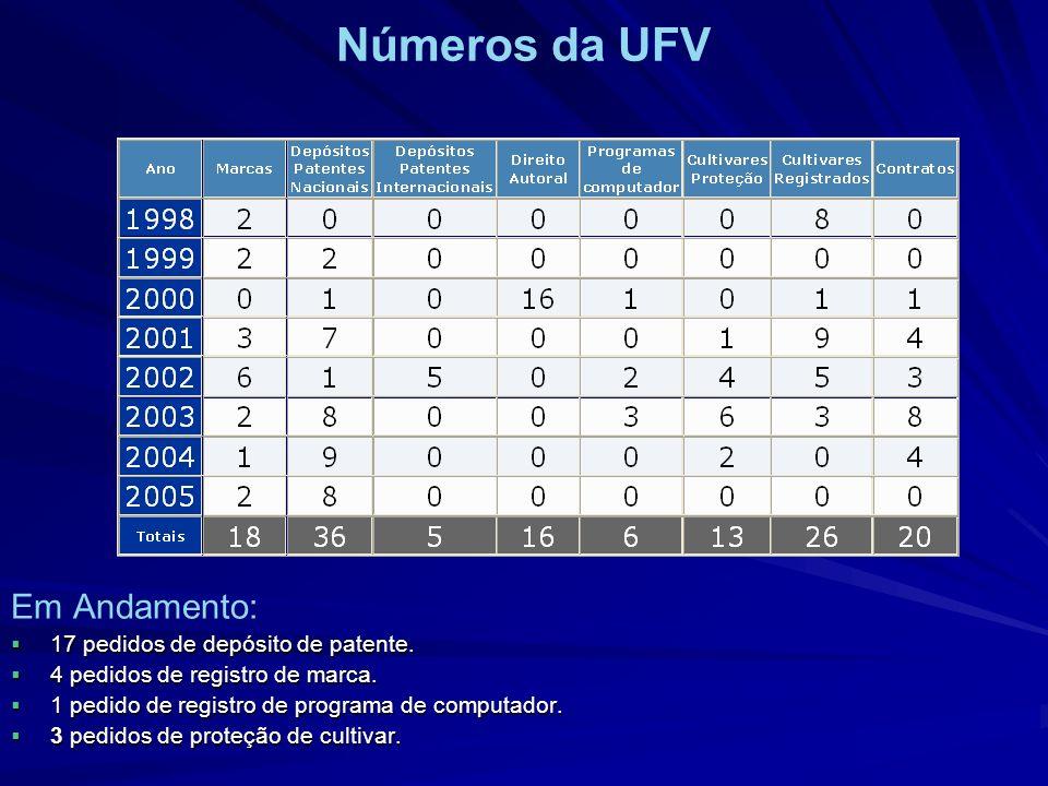 Números da UFV Em Andamento: 17 pedidos de depósito de patente.