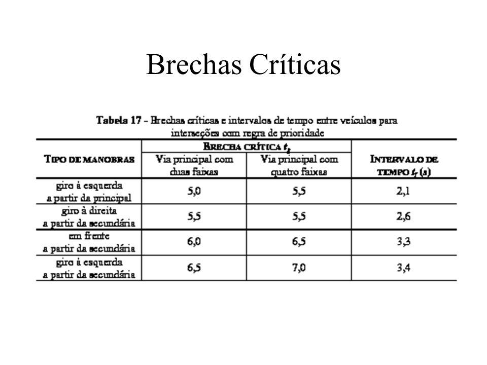 Brechas Críticas