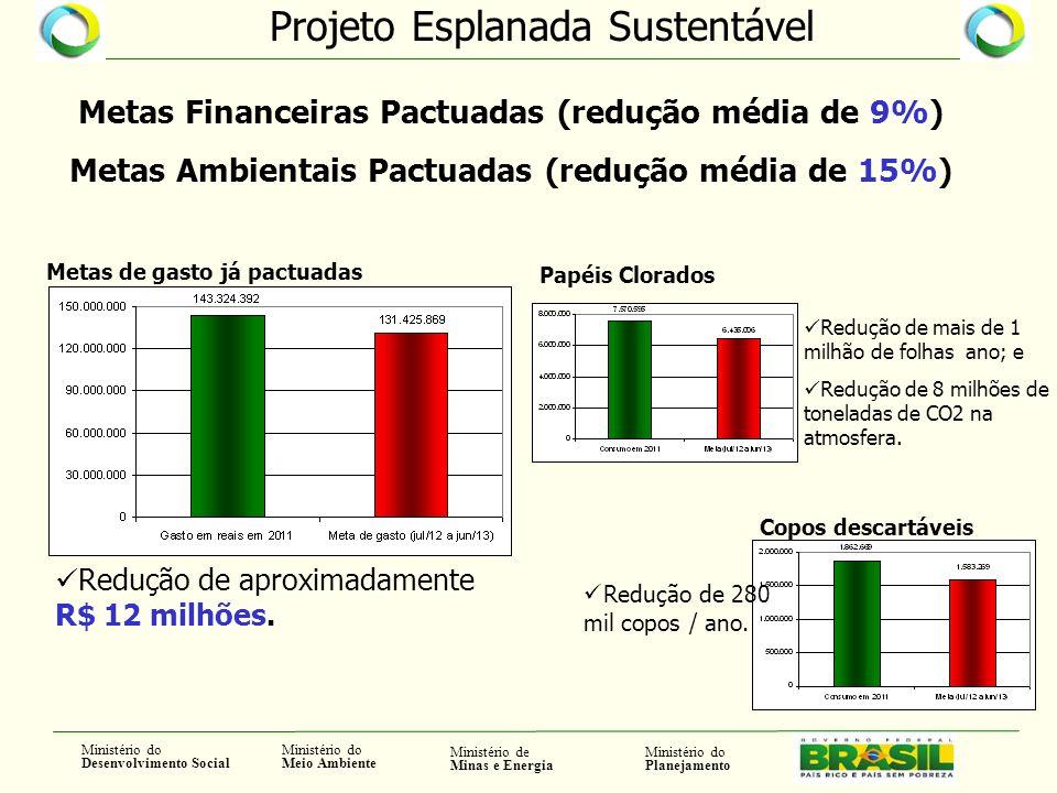 Metas Financeiras Pactuadas (redução média de 9%)