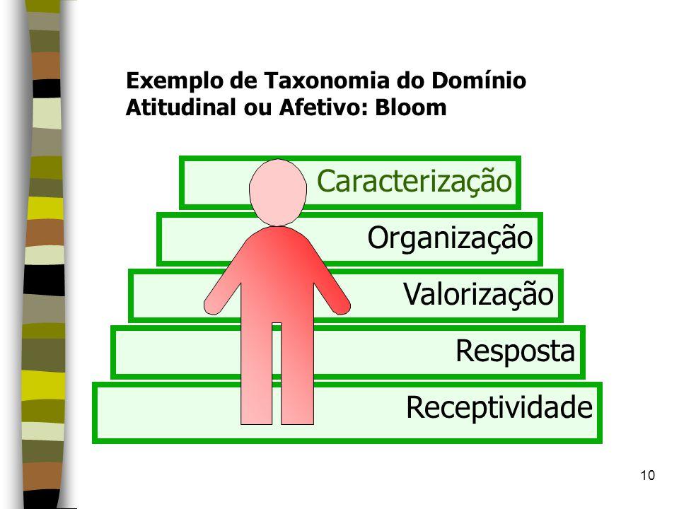 Caracterização Organização Valorização Resposta Receptividade