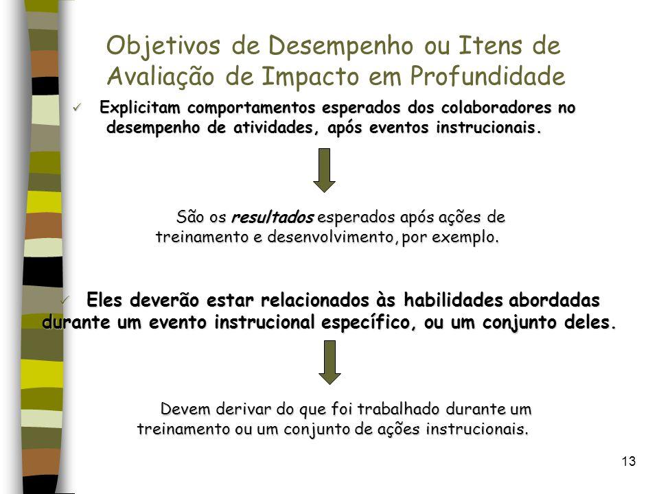 Objetivos de Desempenho ou Itens de Avaliação de Impacto em Profundidade