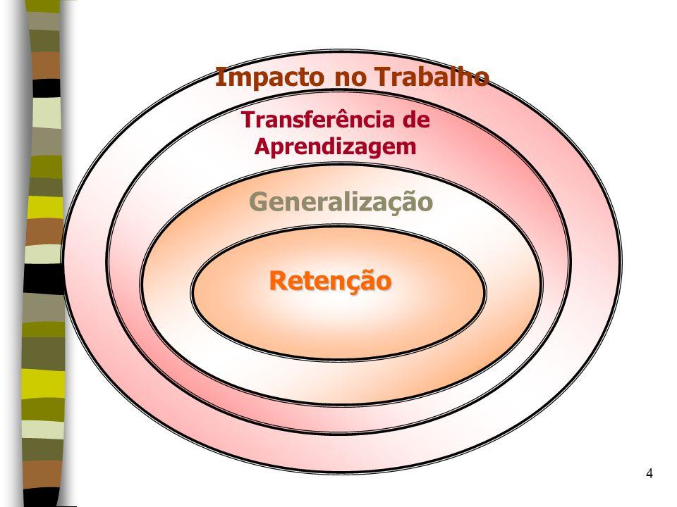 Transferência de Aprendizagem