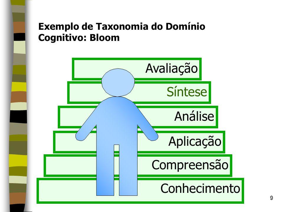 Avaliação Síntese Análise Aplicação Compreensão Conhecimento