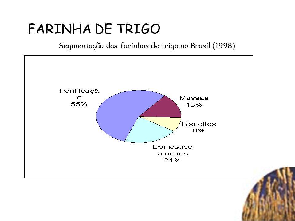 FARINHA DE TRIGO Segmentação das farinhas de trigo no Brasil (1998)