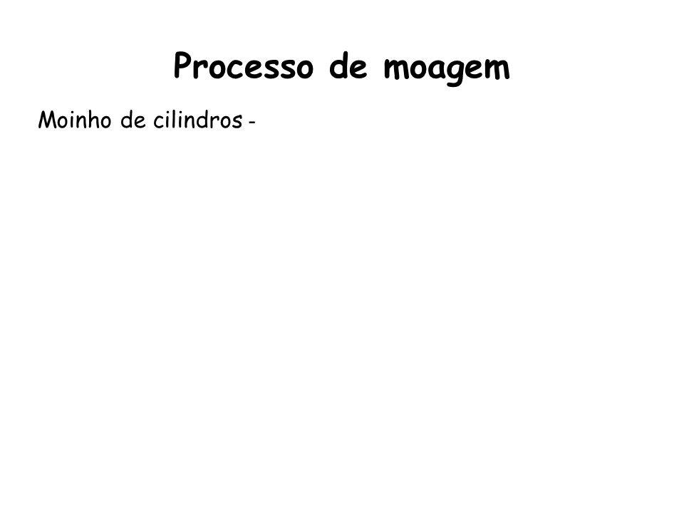 Processo de moagem Moinho de cilindros -