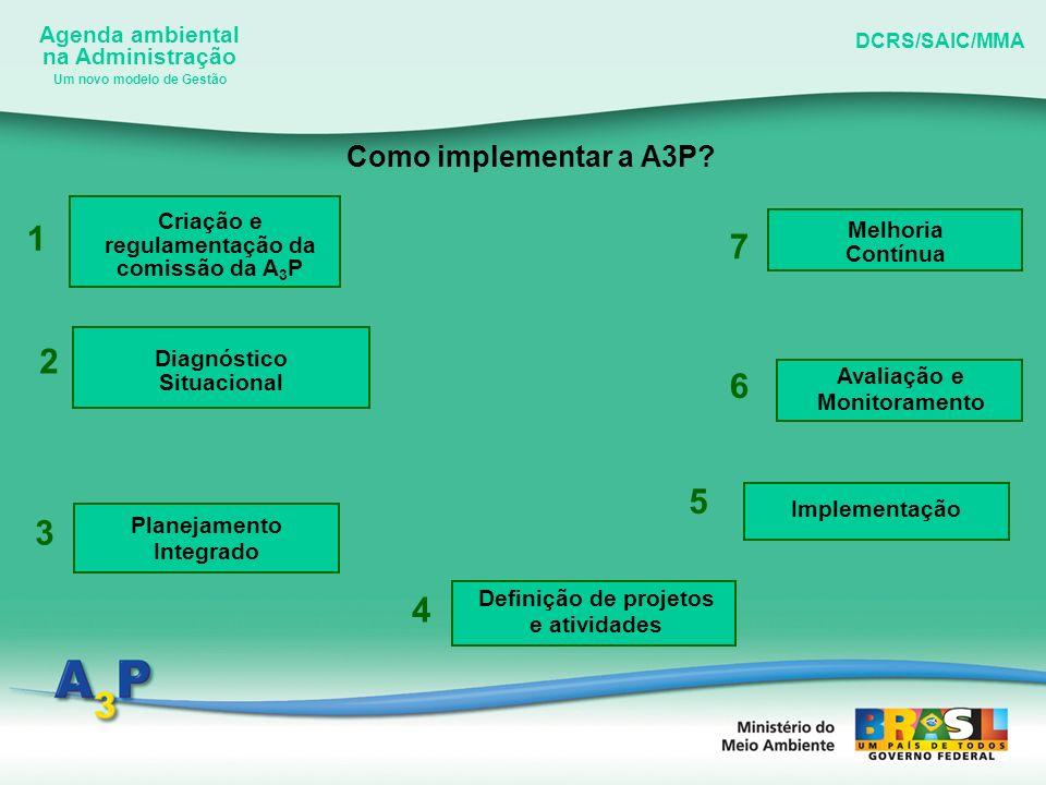 Um novo modelo de Gestão Criação e regulamentação da comissão da A3P