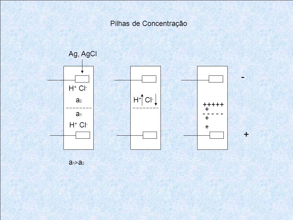 - + Pilhas de Concentração Ag, AgCl H+ Cl- a2 H+ Cl- +++++ - - - - -