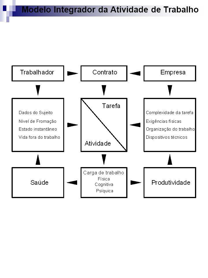 Modelo Integrador da Atividade de Trabalho