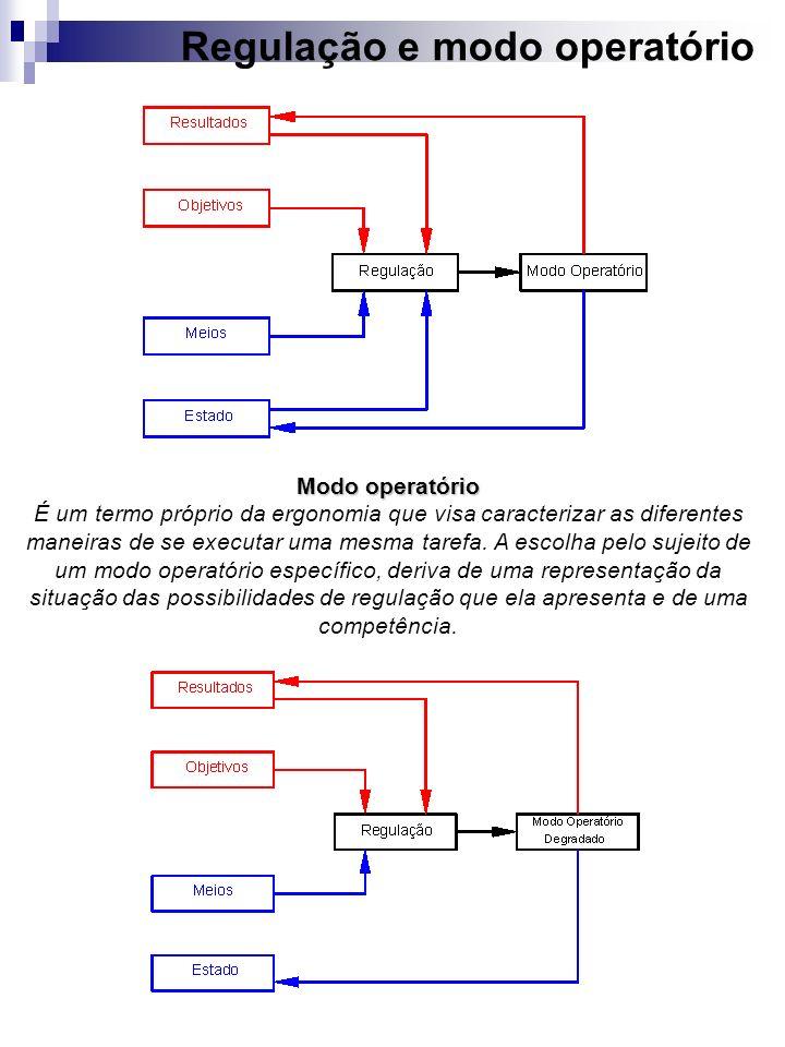 Regulação e modo operatório