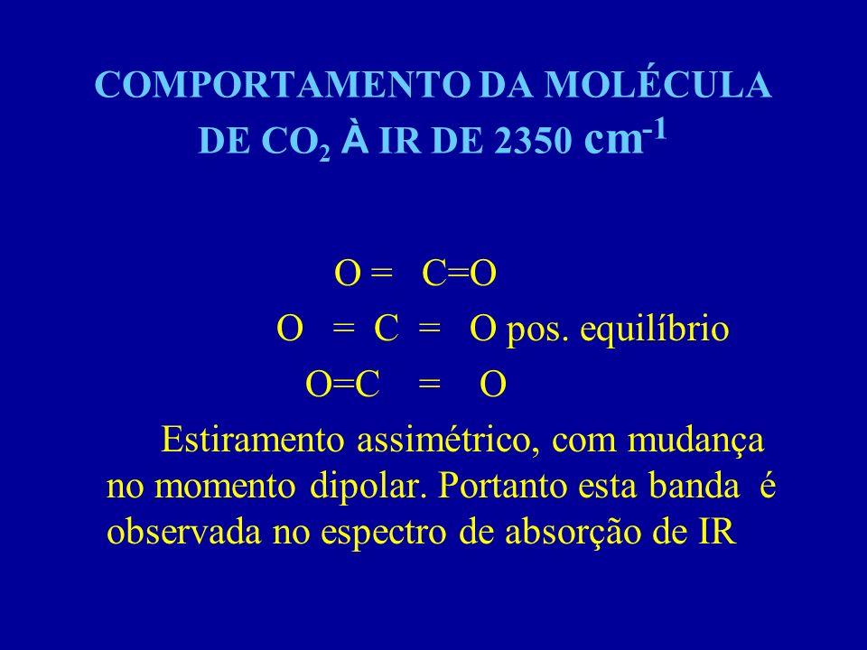 COMPORTAMENTO DA MOLÉCULA DE CO2 À IR DE 2350 cm-1