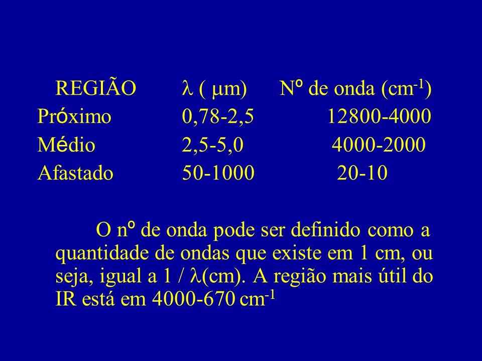 REGIÃO l ( mm) Nº de onda (cm-1)