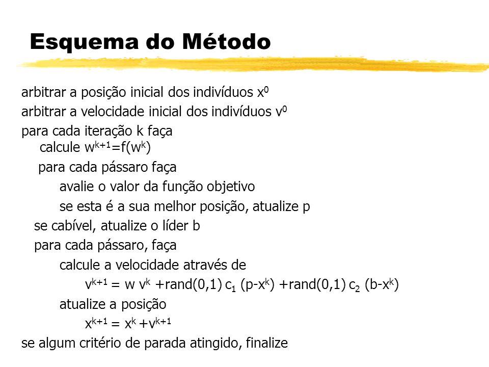 Esquema do Método arbitrar a posição inicial dos indivíduos x0