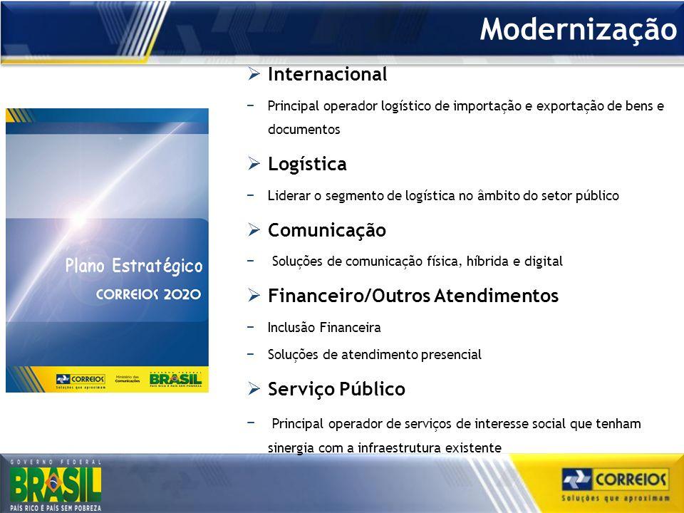 Modernização Internacional Logística Comunicação