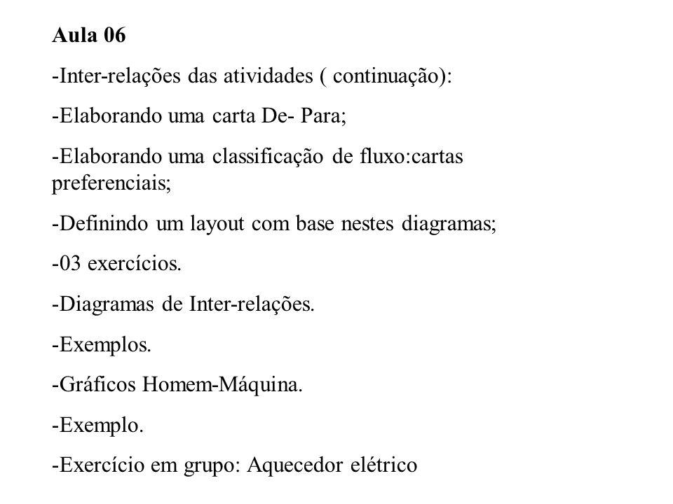 Aula 06 Inter-relações das atividades ( continuação): Elaborando uma carta De- Para; Elaborando uma classificação de fluxo:cartas preferenciais;