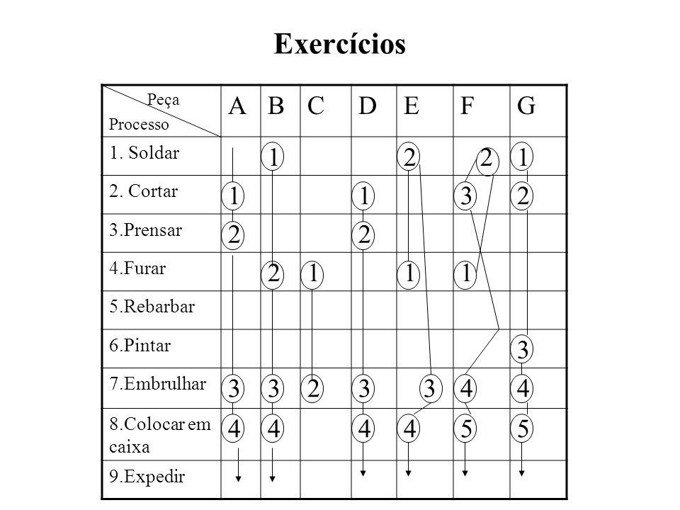 Exercícios A B C D E F G 1 2 3 4 5 1. Soldar 2. Cortar 3.Prensar