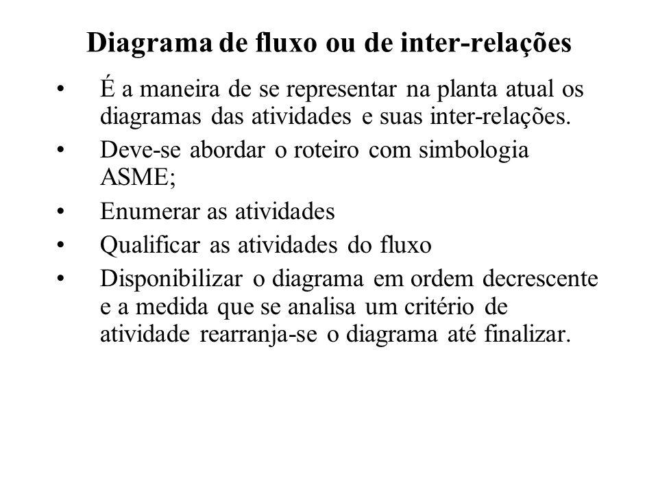 Diagrama de fluxo ou de inter-relações