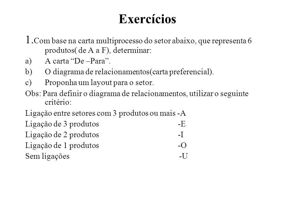 Exercícios 1.Com base na carta multiprocesso do setor abaixo, que representa 6 produtos( de A a F), determinar: