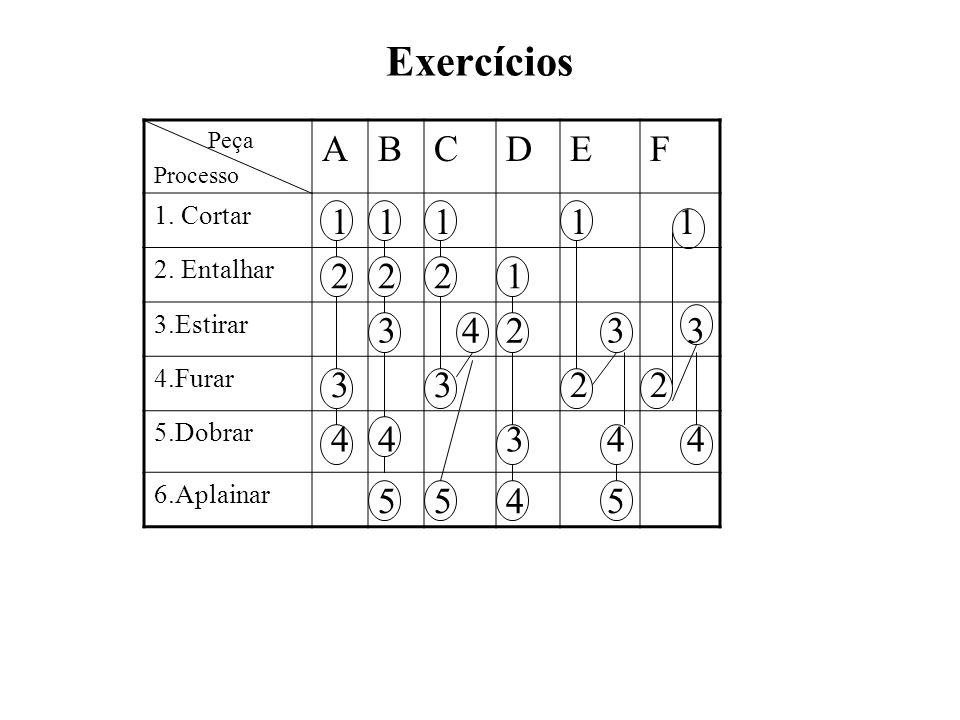 Exercícios A B C D E F 1 2 3 4 5 1. Cortar 2. Entalhar 3.Estirar