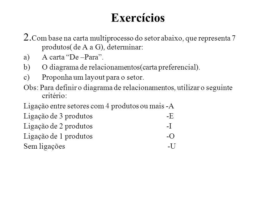 Exercícios 2.Com base na carta multiprocesso do setor abaixo, que representa 7 produtos( de A a G), determinar: