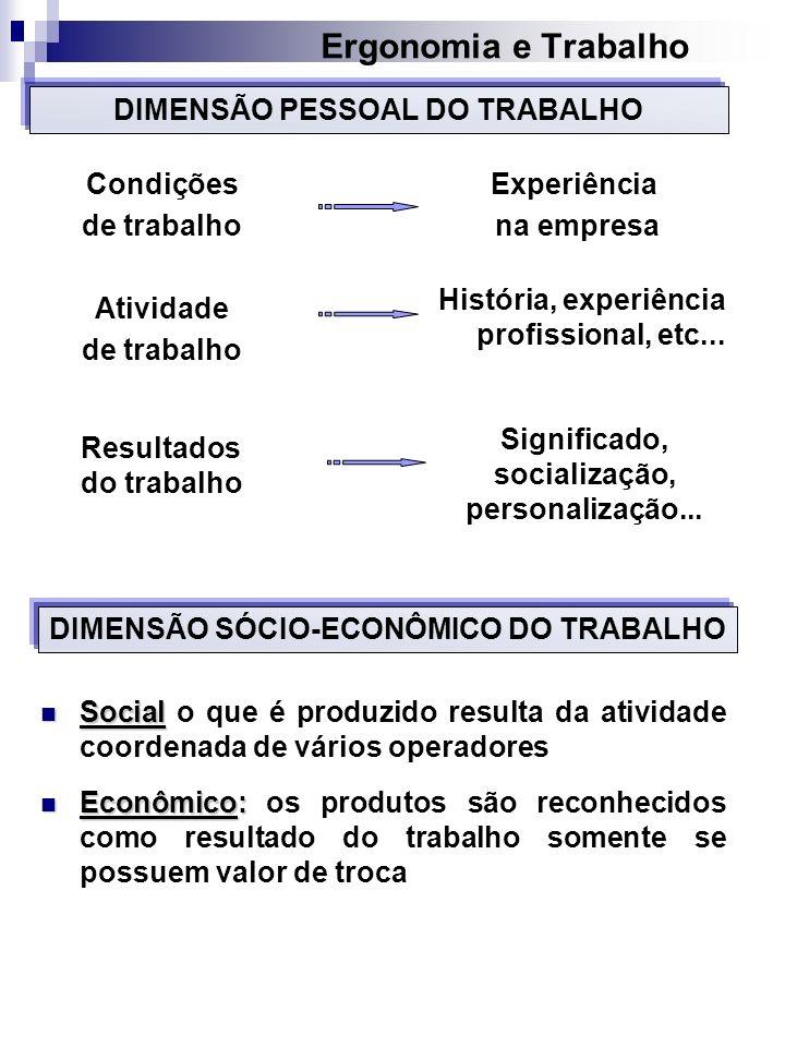 Ergonomia e Trabalho DIMENSÃO PESSOAL DO TRABALHO Condições
