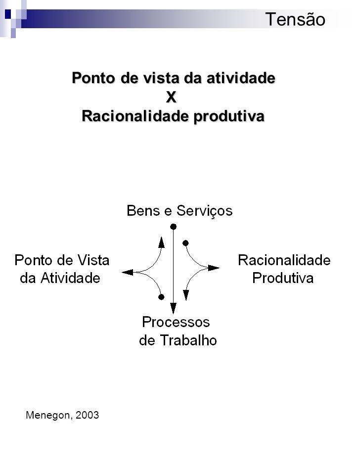 Ponto de vista da atividade X Racionalidade produtiva