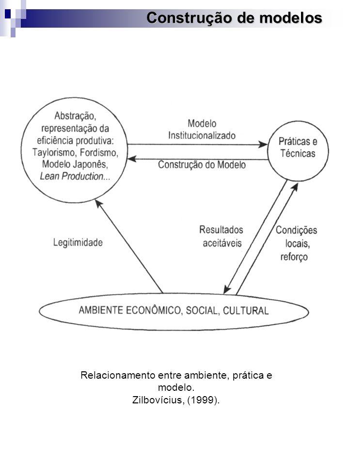 Relacionamento entre ambiente, prática e modelo.