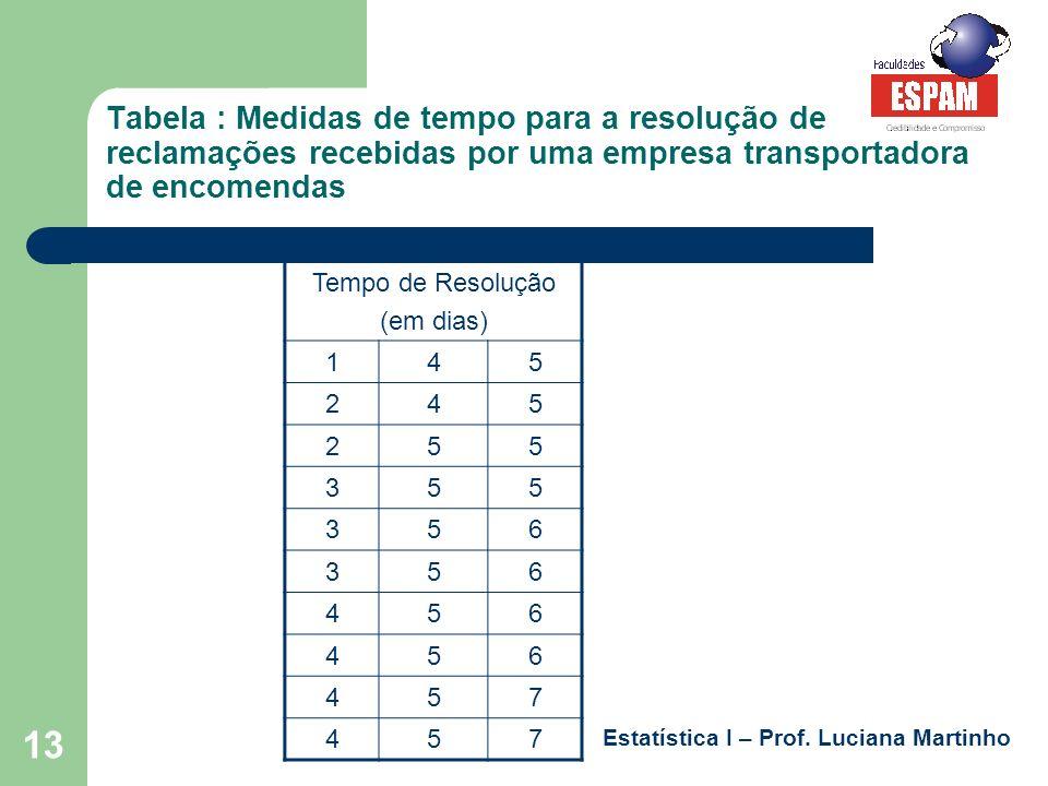 Tabela : Medidas de tempo para a resolução de reclamações recebidas por uma empresa transportadora de encomendas