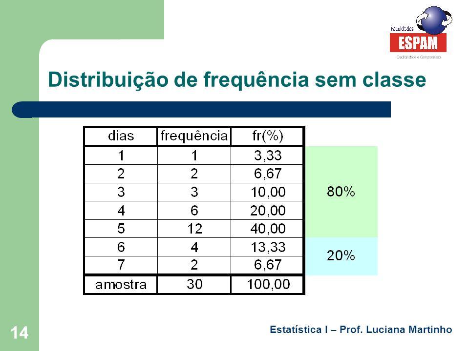 Distribuição de frequência sem classe