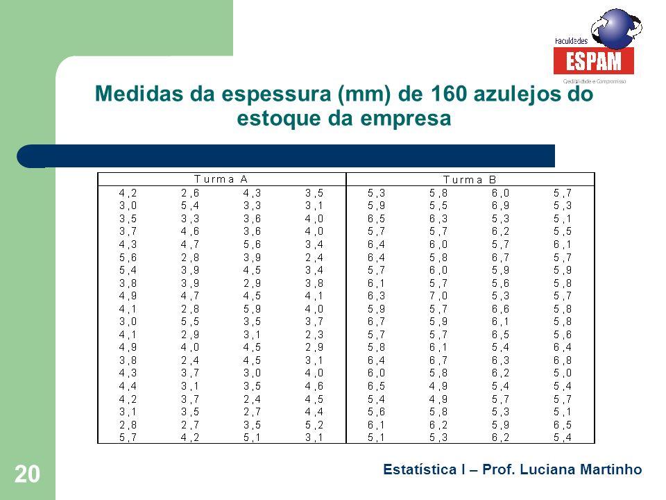 Medidas da espessura (mm) de 160 azulejos do estoque da empresa