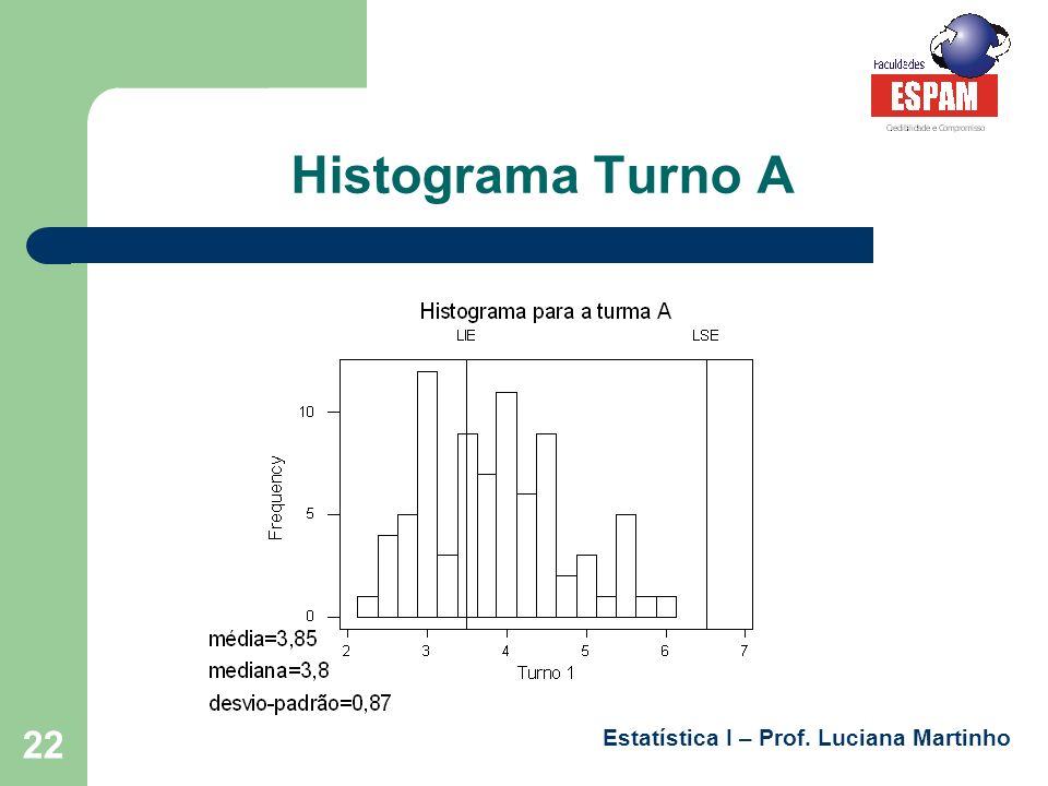 Histograma Turno A