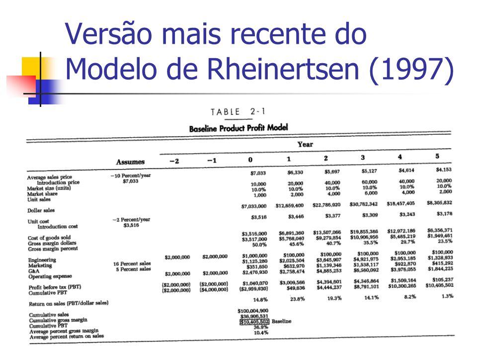 Versão mais recente do Modelo de Rheinertsen (1997)
