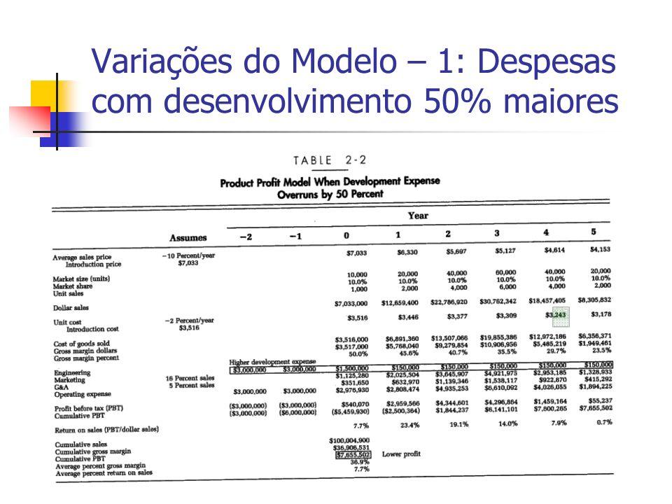 Variações do Modelo – 1: Despesas com desenvolvimento 50% maiores