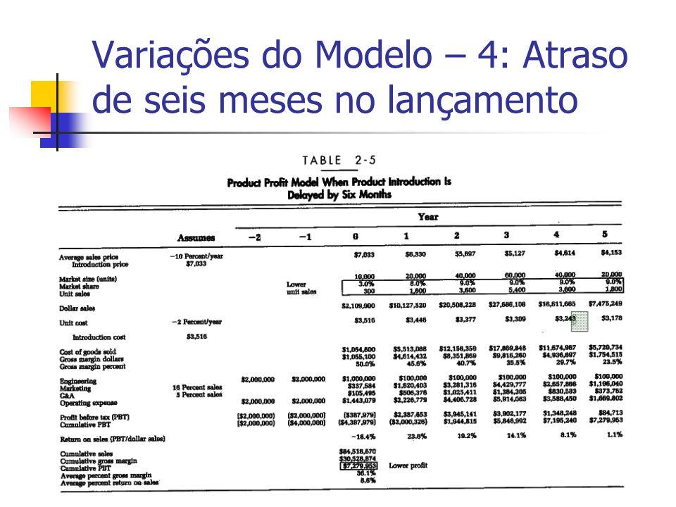 Variações do Modelo – 4: Atraso de seis meses no lançamento