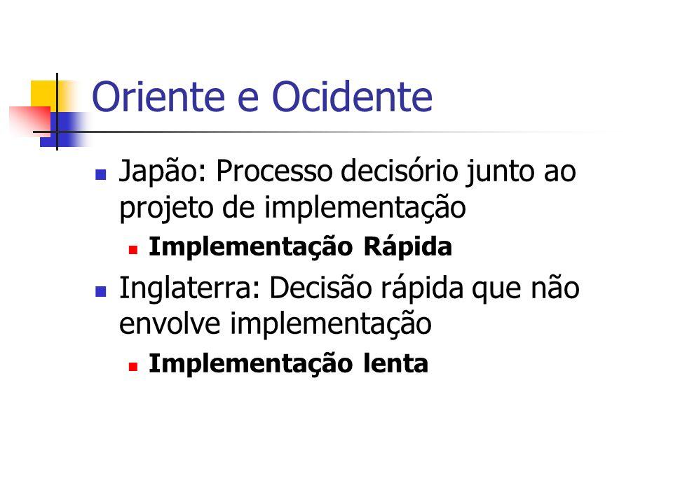 Oriente e Ocidente Japão: Processo decisório junto ao projeto de implementação. Implementação Rápida.