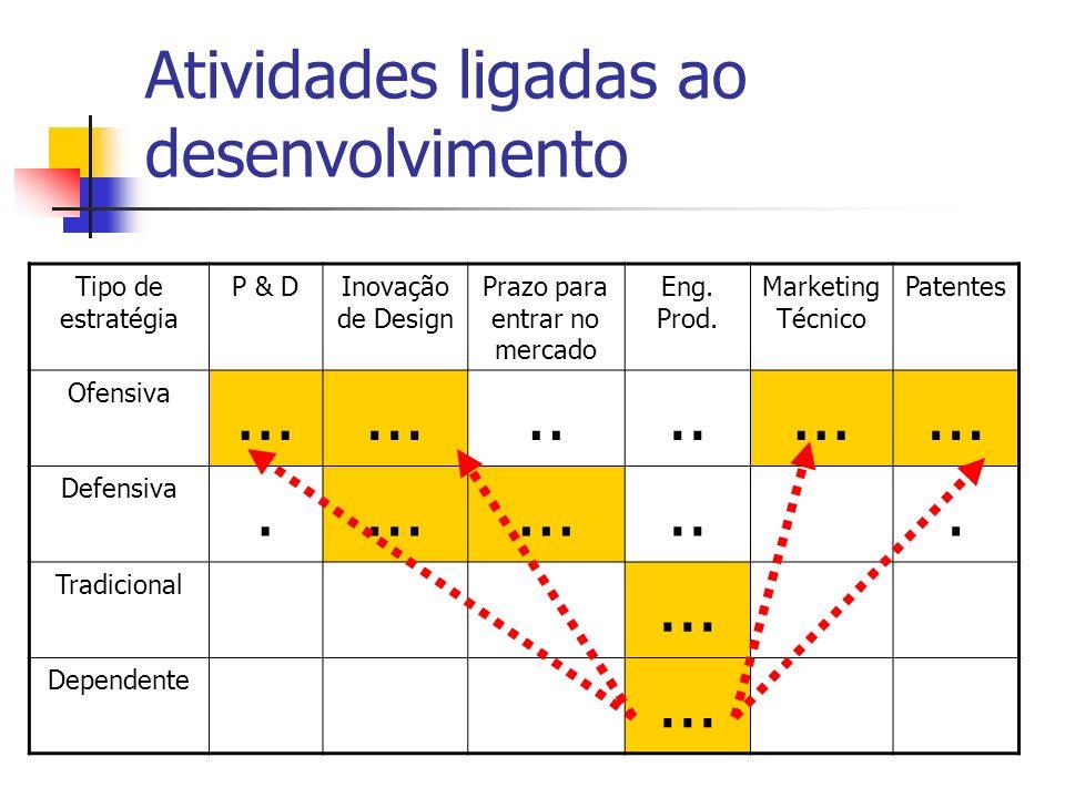 Atividades ligadas ao desenvolvimento