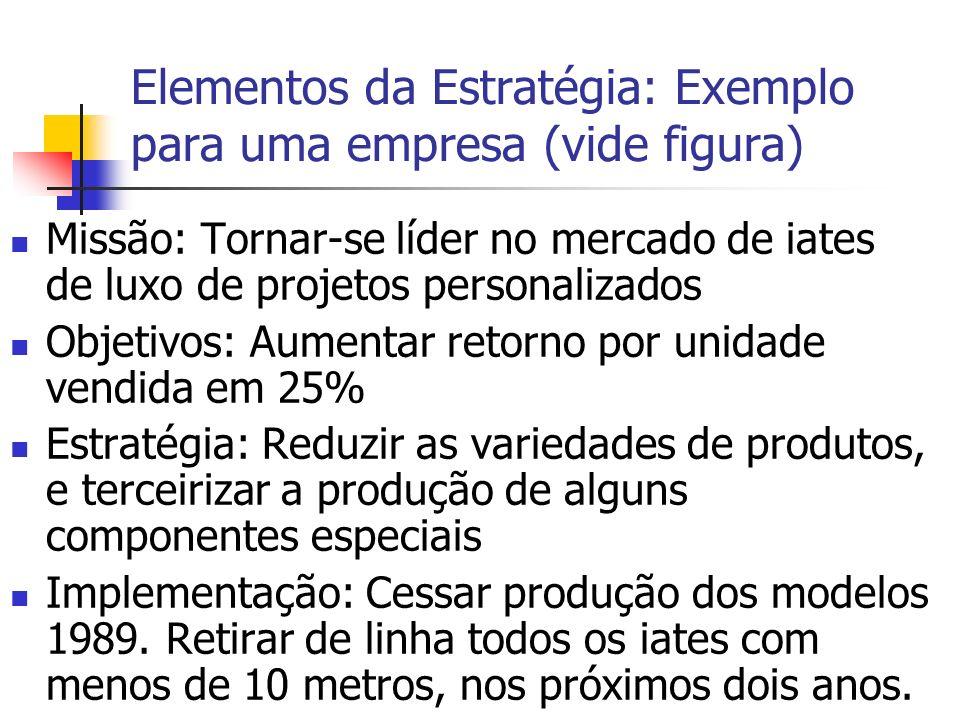 Elementos da Estratégia: Exemplo para uma empresa (vide figura)