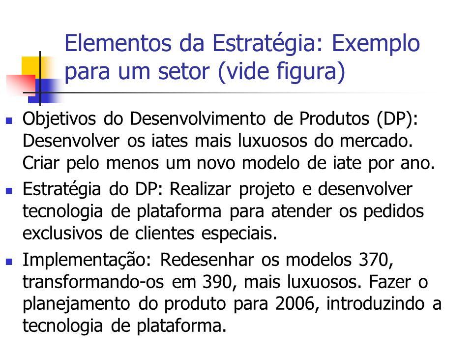 Elementos da Estratégia: Exemplo para um setor (vide figura)